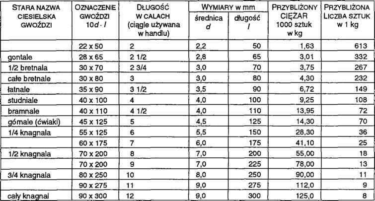 długość czy grubość)